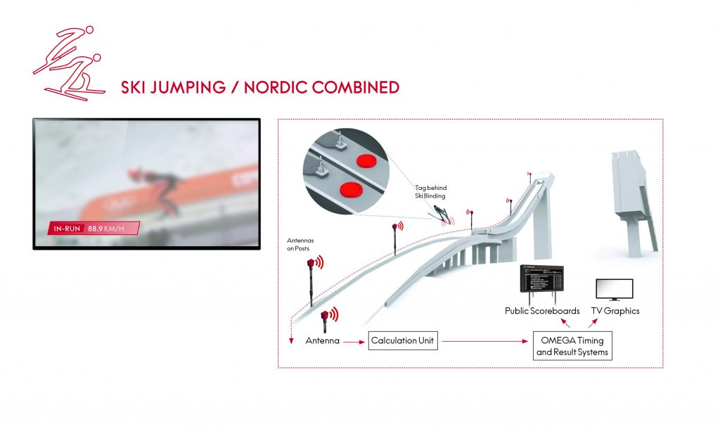 Omega timing capabilities for ski Jumping at the winter Olympics.